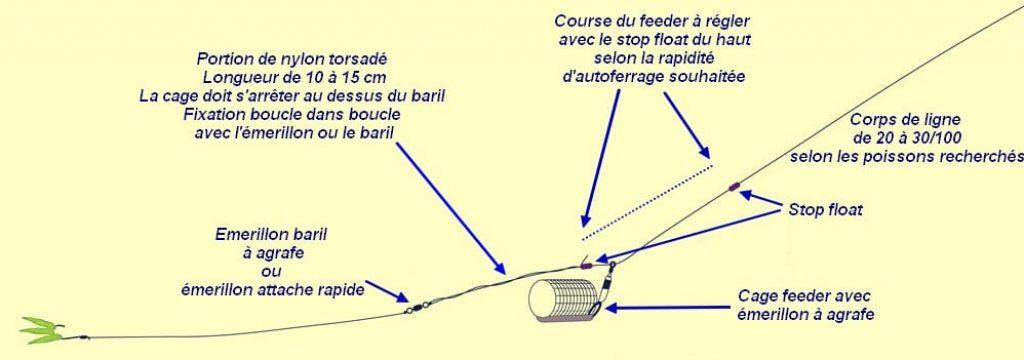 Ligne pour la pêche au feeder